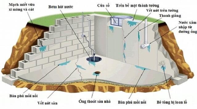 biện pháp chống thấm cho bức tường