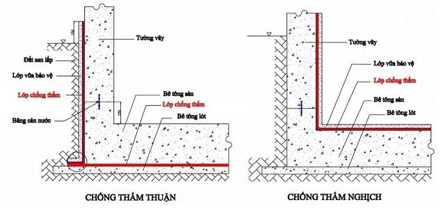 biện pháp chống tấm tầng hầm