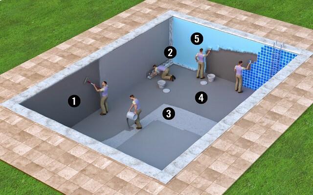 biện pháp chống thấm bể nước ăn bể bơi